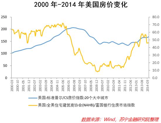 中国的房价泡沫 可能比很多人想象得要小的多