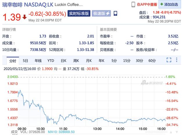 陕西[:::]复牌第三天,乐凯的股价再次下跌30.85%,市值仅为3.5亿美元