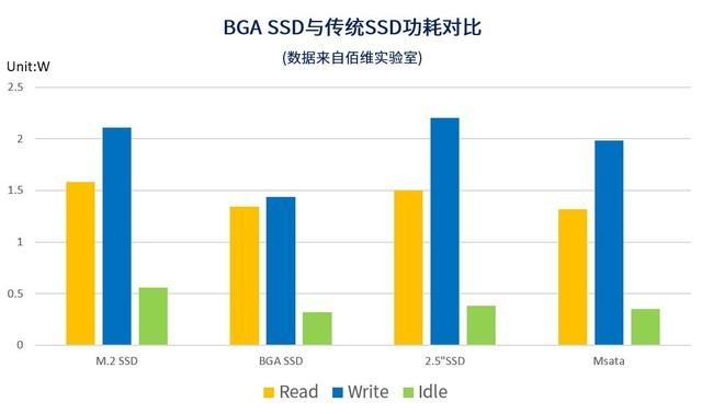 厂家-永康-佰维BGA SSD价格便宜-北京安信力科技有限公